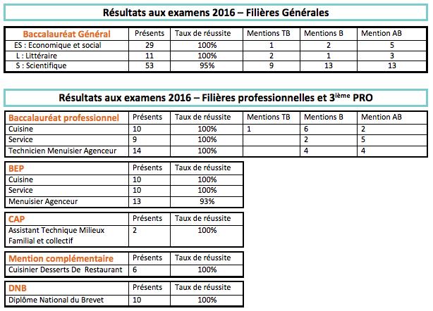 Lycée de Navarre -Résultats examens - 2016